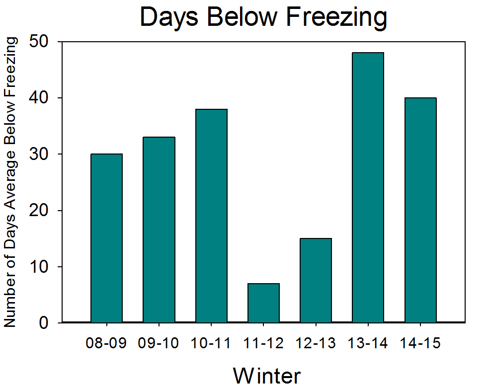 Number of days below freezing graph