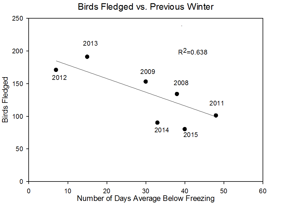 Number of fledglings and number of days average below freezing