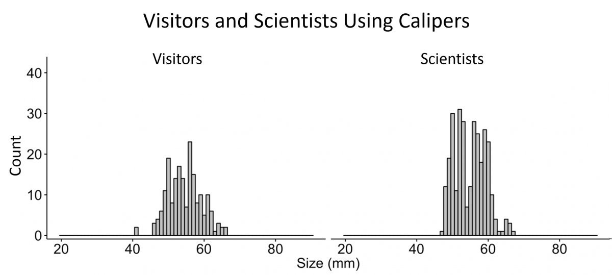 visitors, scientists, and calipers graph