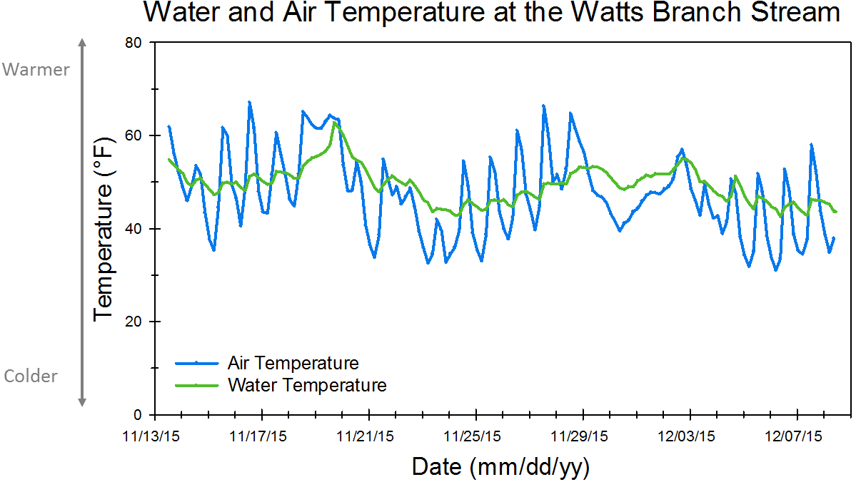 Watts Branch air and water temperature combined graph
