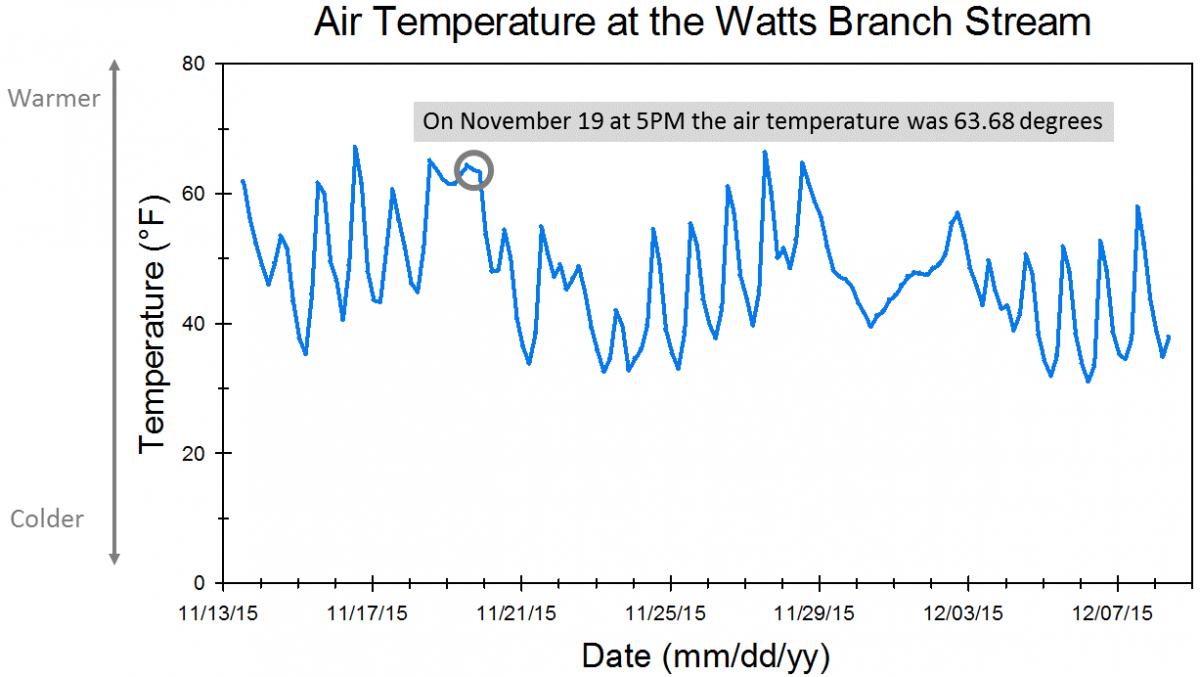 Watts Branch air temperature graph