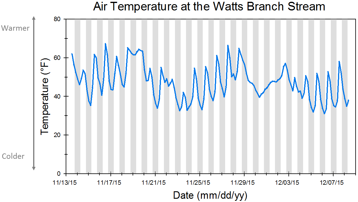 Watts Branch air temperature graph with shaded day and night