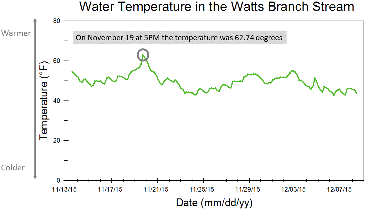 Watts Branch water temperature graph