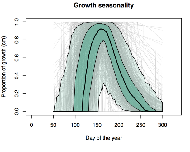 Graph: Tree growth vs. Day of the Year