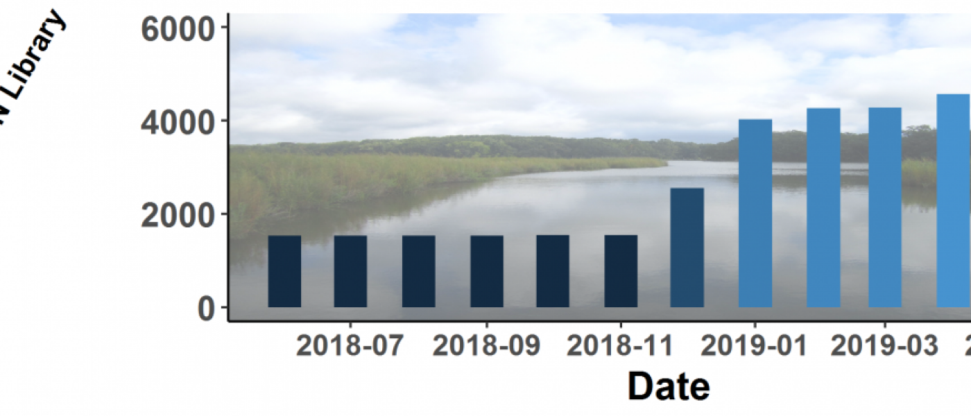 Growth curve of the number of cores represented in the Coastal Carbon Data Clearinghouse.